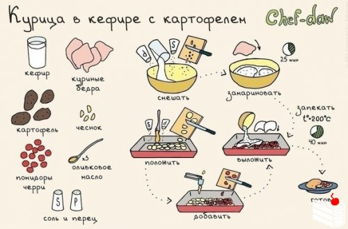 10 блюд с мясом для начинающих в иллюстрациях.